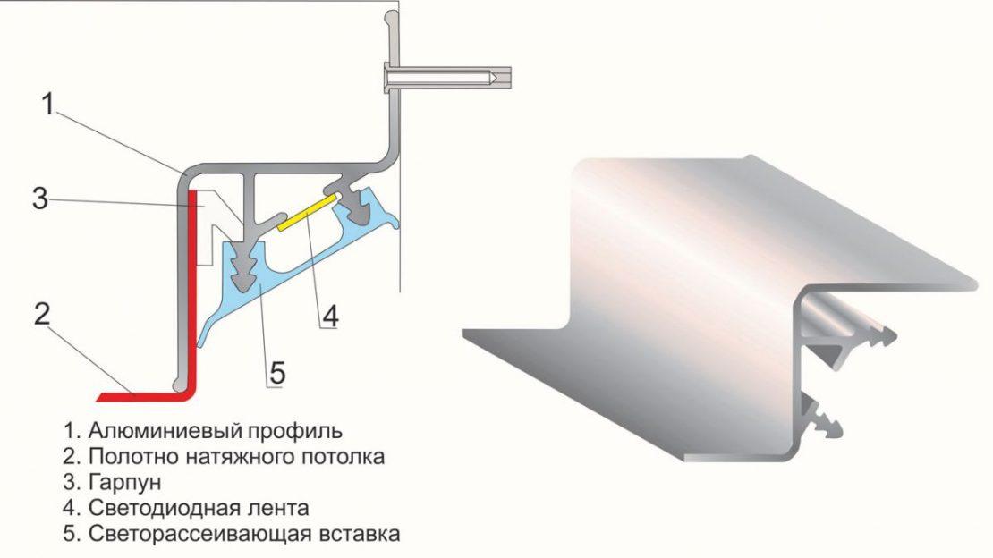 разновидности профилей для парящего потолка