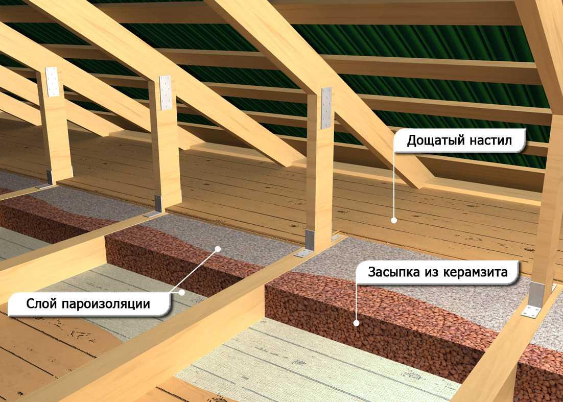 укладка керамзита на потолок
