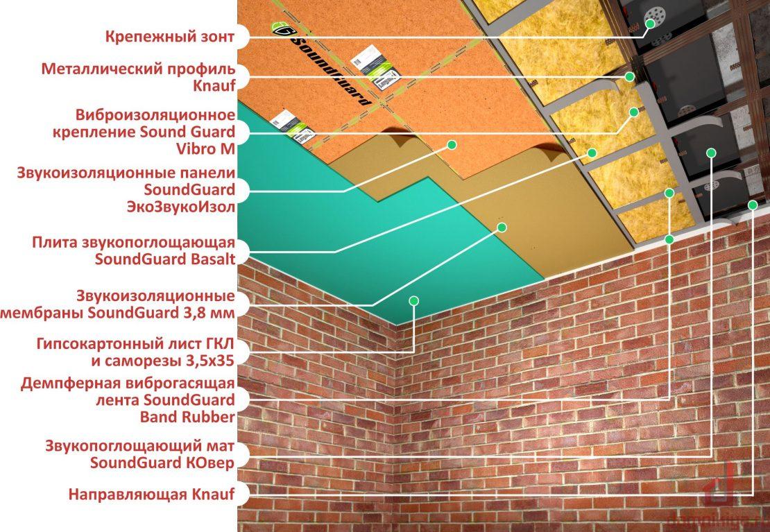 технология звукоизоляции потолка
