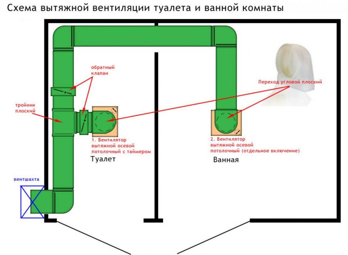 устройство систем вентиляции